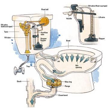 fix toilets